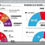 Encuesta Deimos Estadística. Victoria del PP en la Comunidad y Ayuntamiento de Madrid.