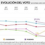 Encuesta ObSERvatorio elaborado por MyWord para la Cadena SER. Elecciones Generales.
