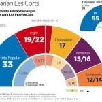 [Comunidad Valenciana] Caida del voto del Partido Popular, a la par que asciende la formación de Albert Rivera